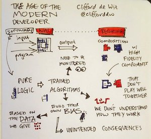 My sketchnotes for The Age of the Modern Developer