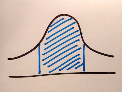 A bell curve showing the middle section filled in