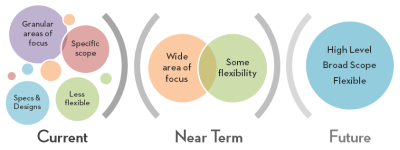 The flexibility of a roadmap in terms of time