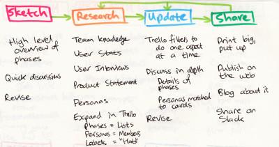 user-flow-process