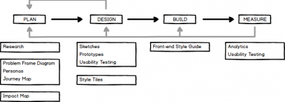 ucd-process
